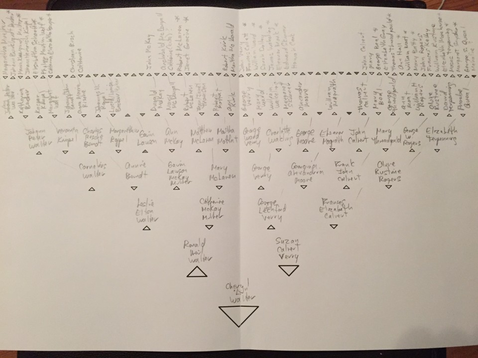 7-generations-chart-filled-in